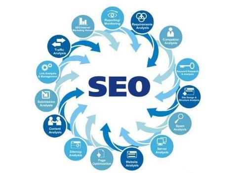 如何分析SEO网站优化数据,都需要分析哪些数据?
