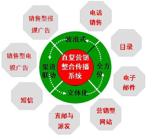 直复营销的六种主要形式及作用!