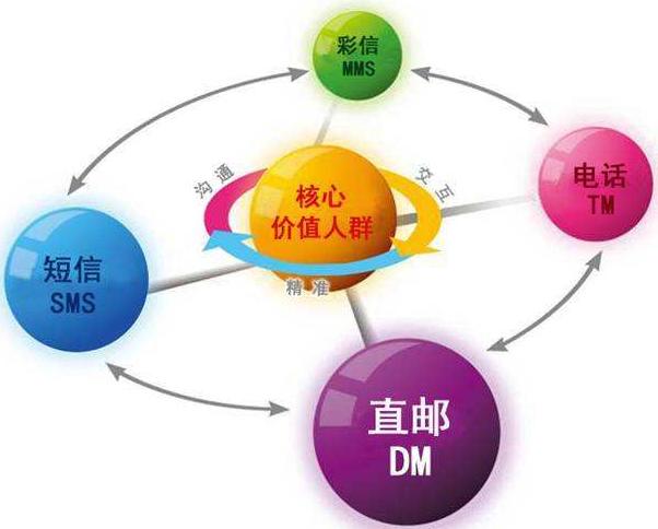 什么是直复营销及发展趋势如何?