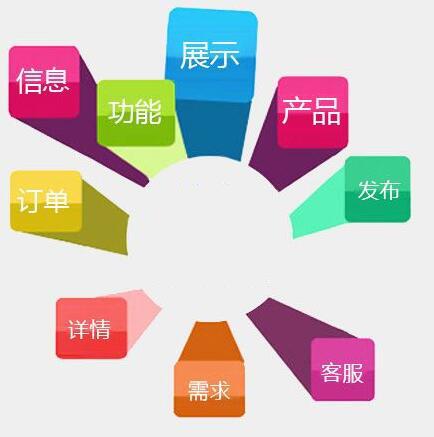 營銷型網站的十大特征及相關注意事項