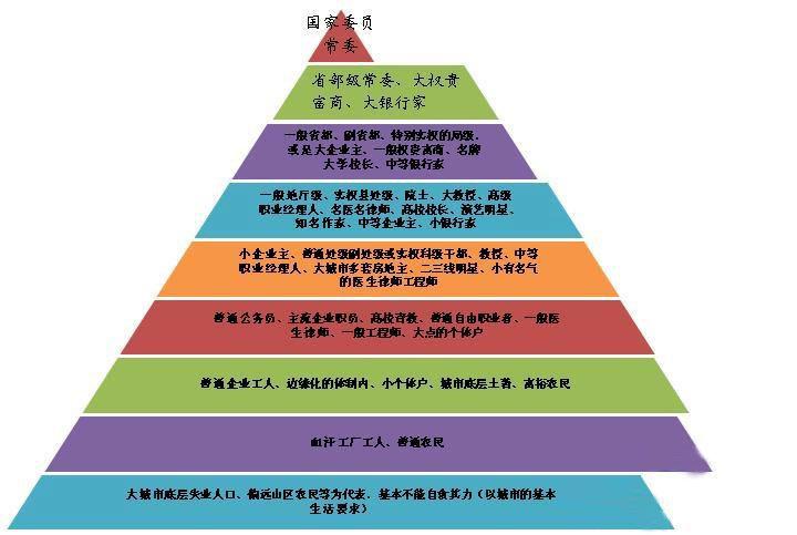 中国社会最新的九个阶层划分(附中国社会阶层表)