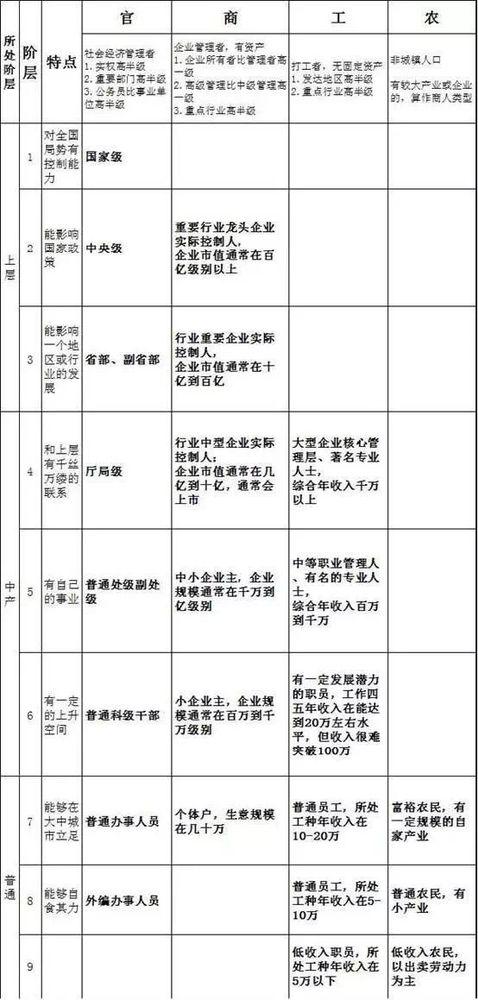 中国社会阶层划分表