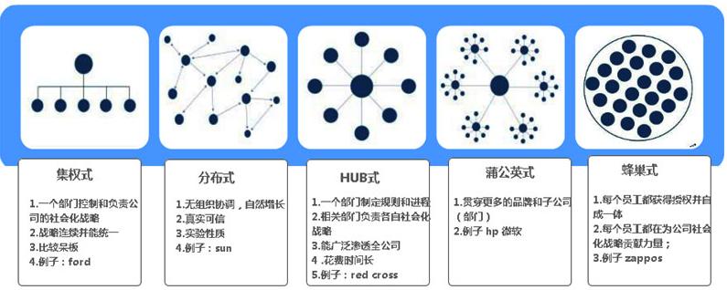 企业社会化媒体战略的五种形式